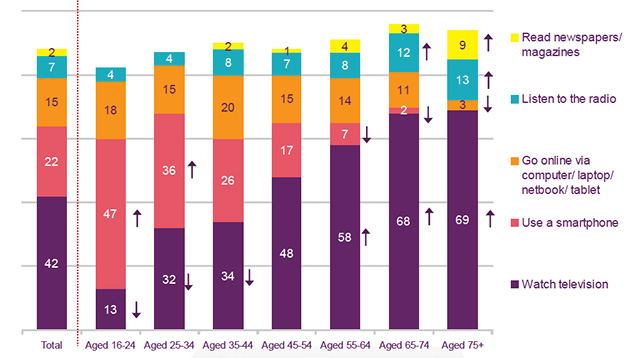 Ofcom Adults' Media Use and Attitudes Report 2014